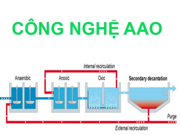 Xử lý nước thải sinh hoạt bằng công nghệ AAO với sợi vật liệu đệm.