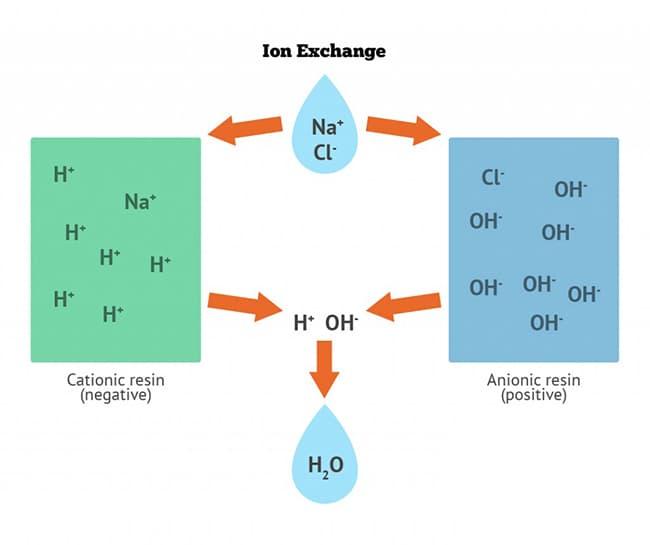 Phương pháp Xử lý nước thải bằng công nghệ trao đổi ion