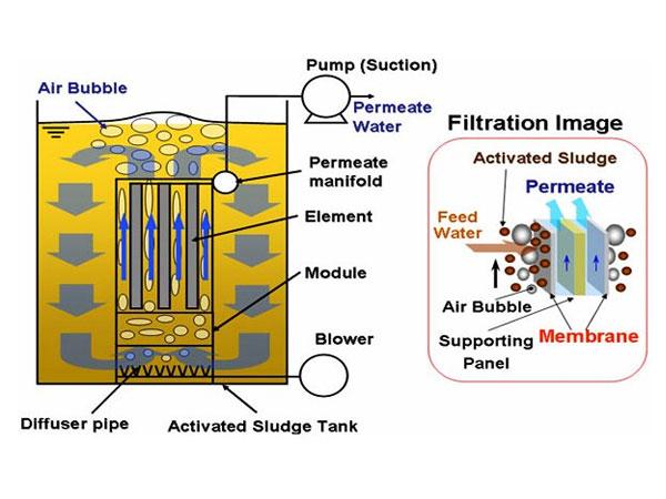 Xử lý nước thải bằng công nghệ màng lọc MBR