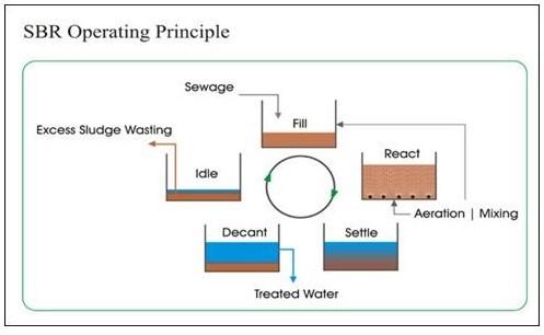 Xử lý nước thải bằng công nghệ SBR và những ưu điểm vượt trội