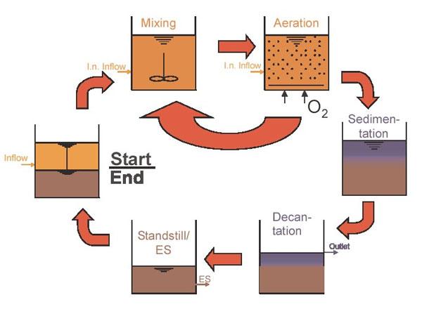 Xử lý nước thải bằng công nghệ SBR